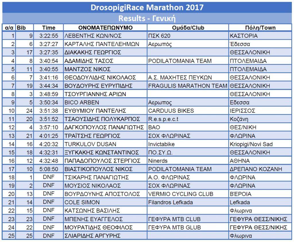 results-2017-marathon