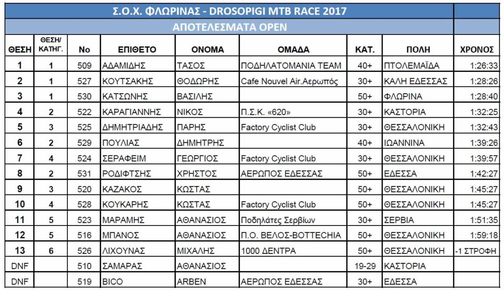 results2017open